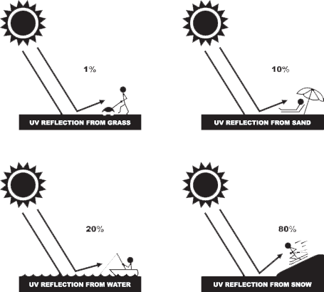 Diagram of UV Reflection